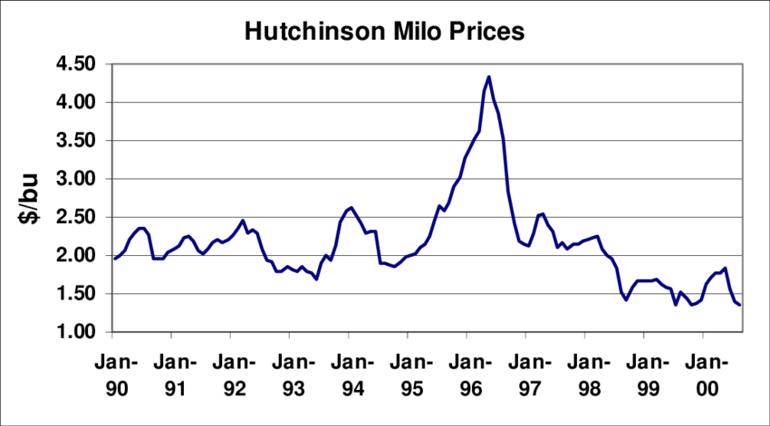 Monthly Price Averages for Hutchinson Grain Sorghum | Download Scientific  Diagram