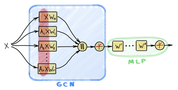 SIGN architecture. The key to its efficiency is the pre-computation of the diffused features (marked in red).