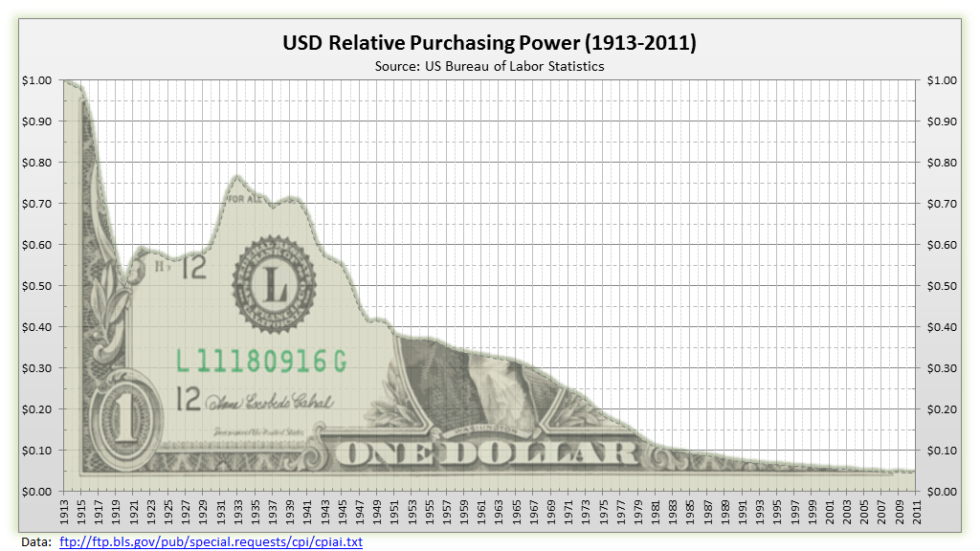 """Image result for usd value over time"""""""