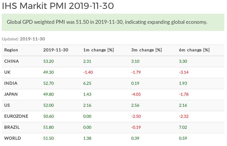 World Composite PMI November 2020