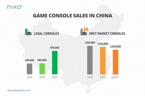 More gray market consoles are selling in China than legal consoles.