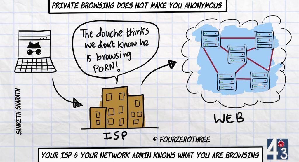 Private browsing does not make you anonymous - ISP knows what you are browsing