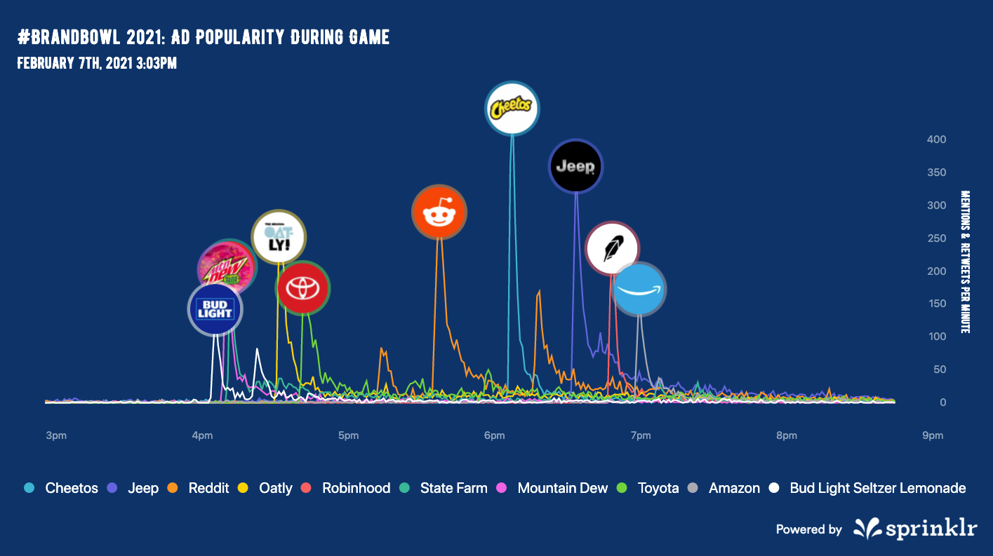 Graph showing ad popularity during Super Bowl LIV