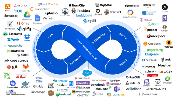 DataOps as Part of a New Enterprise Stack