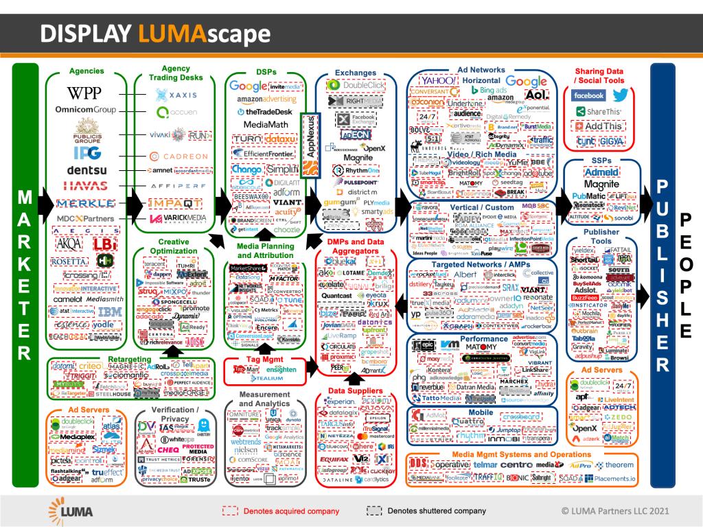 Display LUMAscape