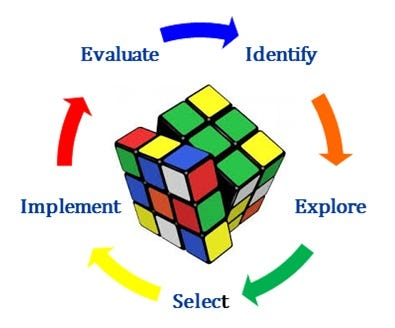 Problem Solving - identifying problems and causes