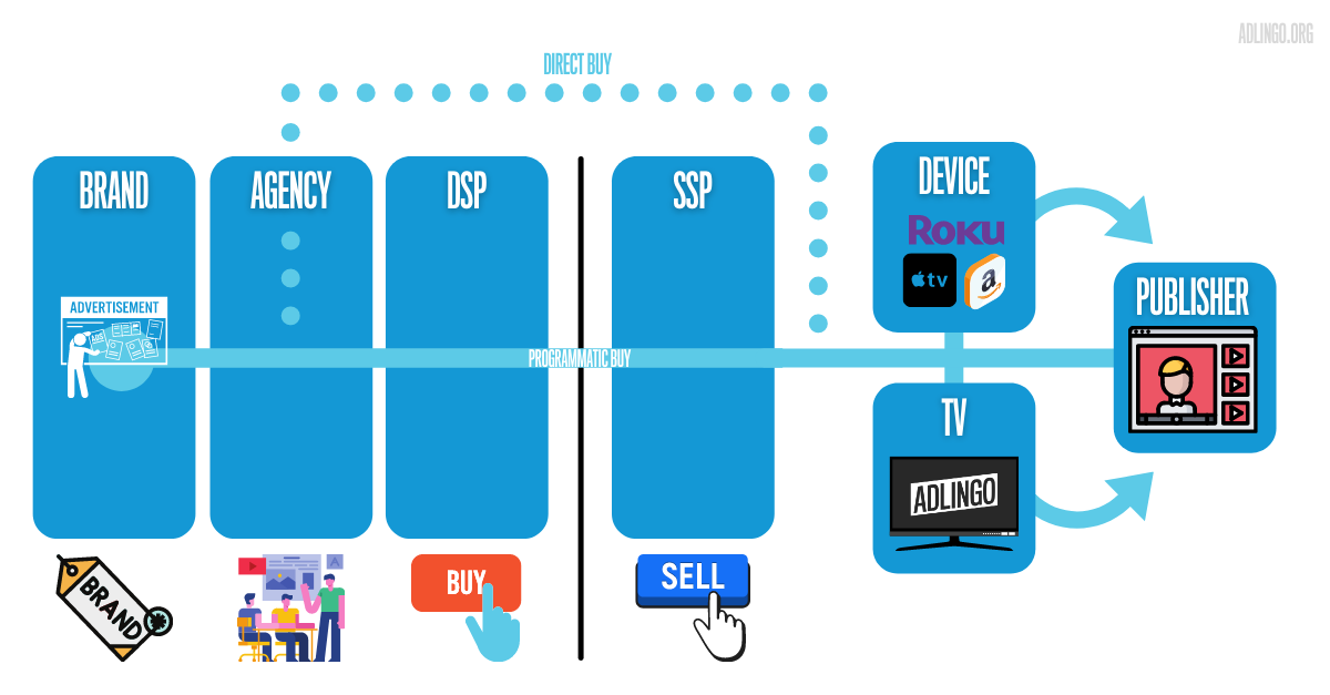 Figure 2: The ad insertion point in a CTV transaction can be at the streaming device, television set, or publisher level. Where your ad is inserted is often the biggest driver of media cost, availability, and transparency.