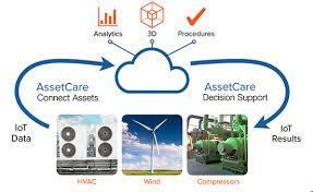 Smart Building & Construction News Telus and mCloud deal targets Canadian  HVAC market