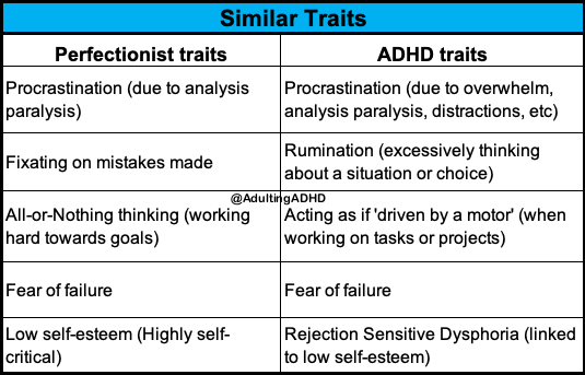 Perfectionist traits: procrastination, fixating on mistakes, all or nothing, fear of failure, low self-esteem. ADHD traits: procrastination, rumination, 'driven by a motor', fear of failure, rejection sensitive dysphoria.