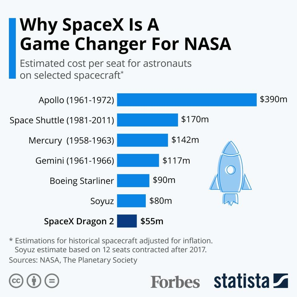 Why SpaceX Is A Game Changer For NASA