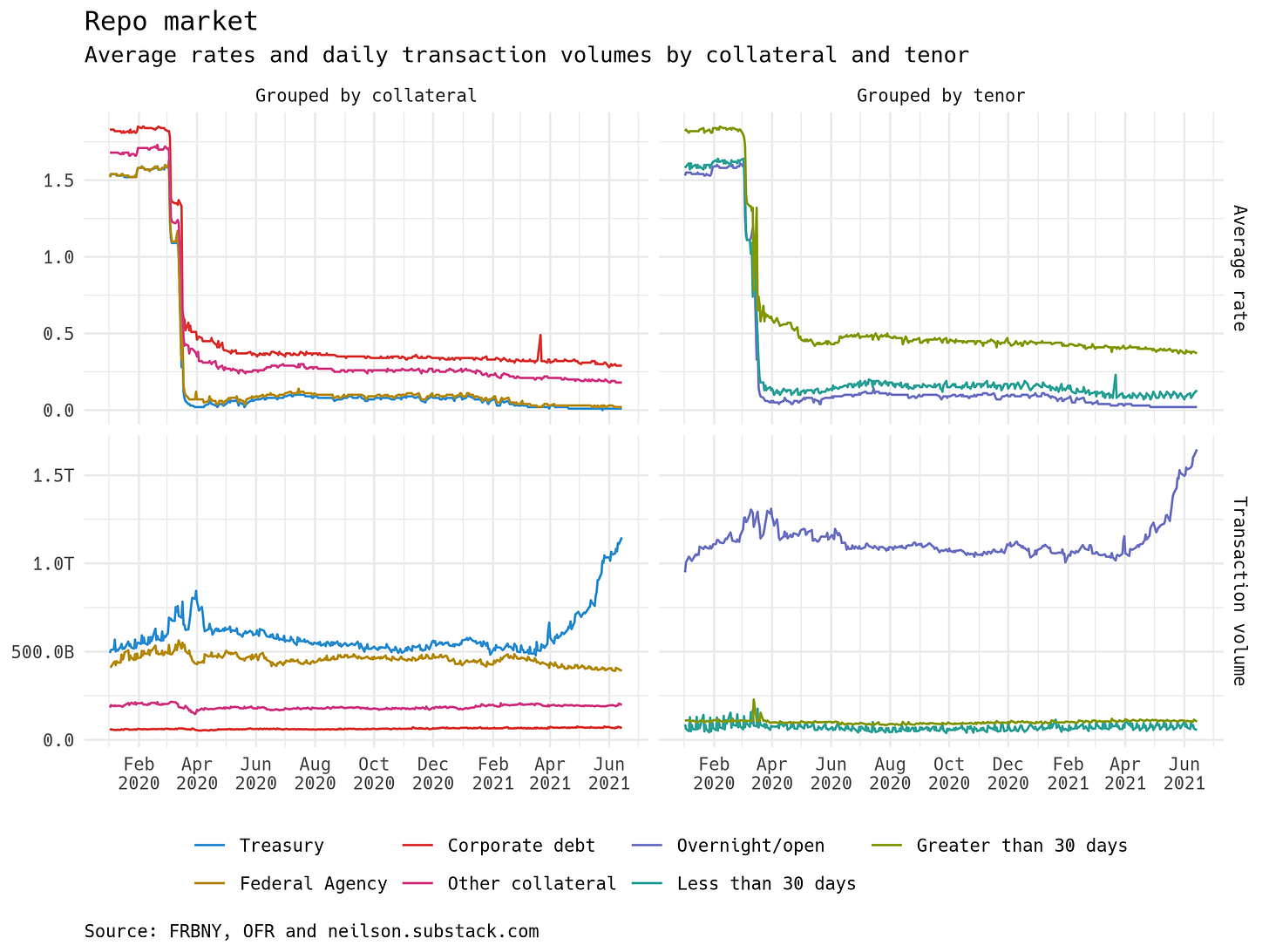 Graph showing repo rates by collateral and tenor in the upper half, and transaction volumes by collateral and tenor in the lower half.