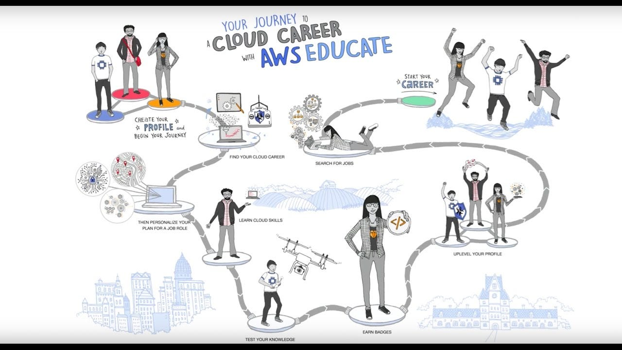 Your Journey to a Cloud Career with AWS Educate - YouTube