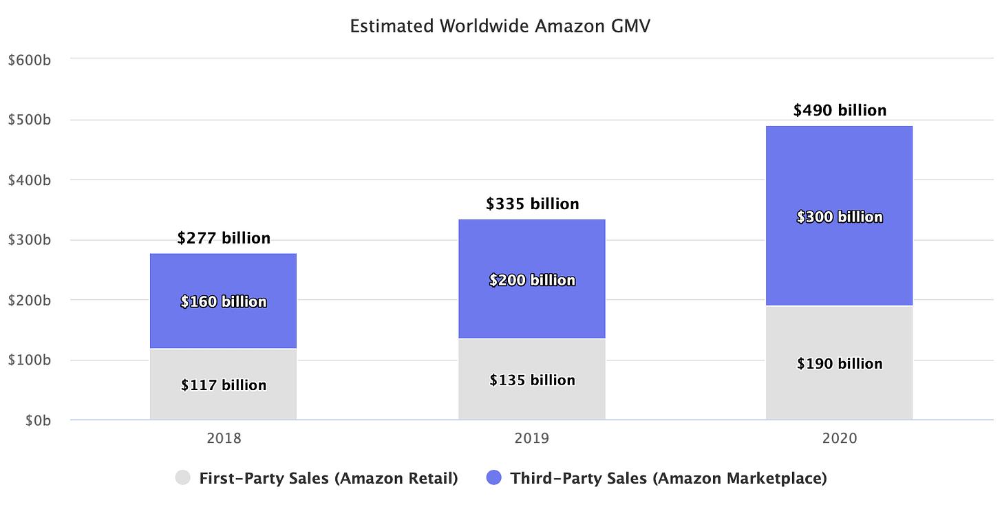 Estimated Worldwide Amazon GMV