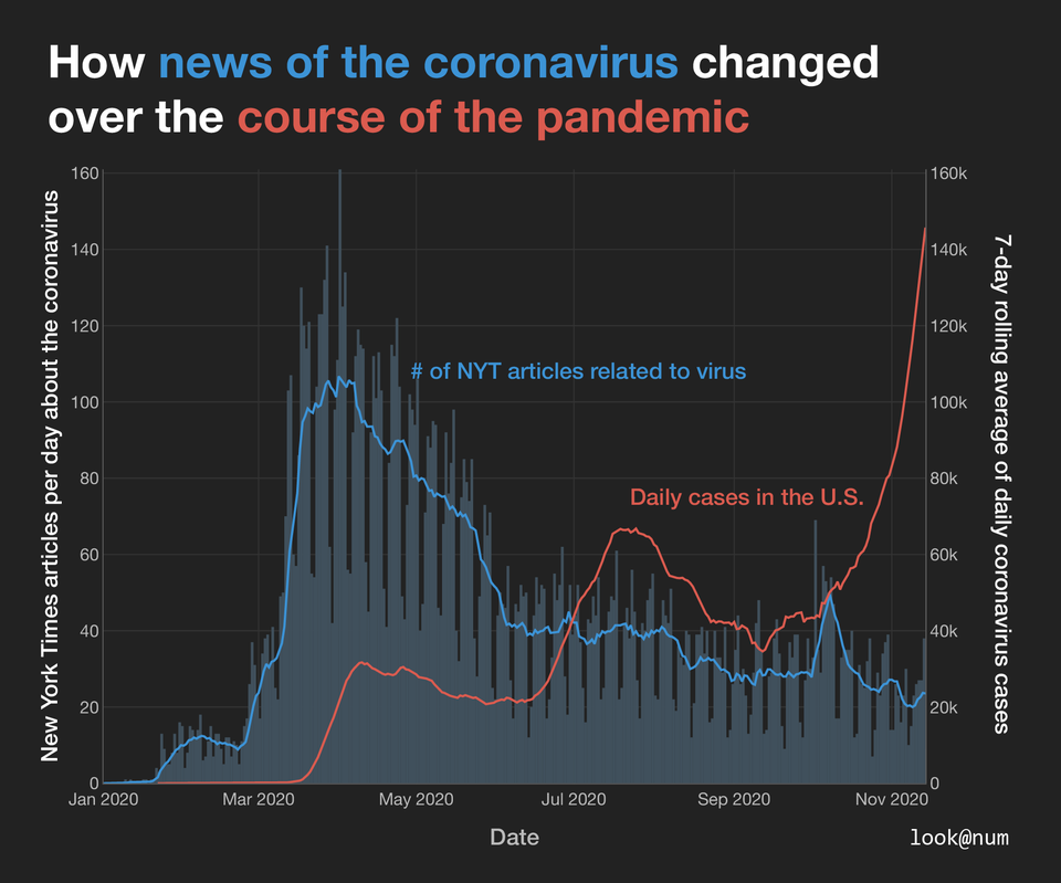 r/dataisbeautiful - How news of the coronavirus changed over the course of the pandemic [OC]