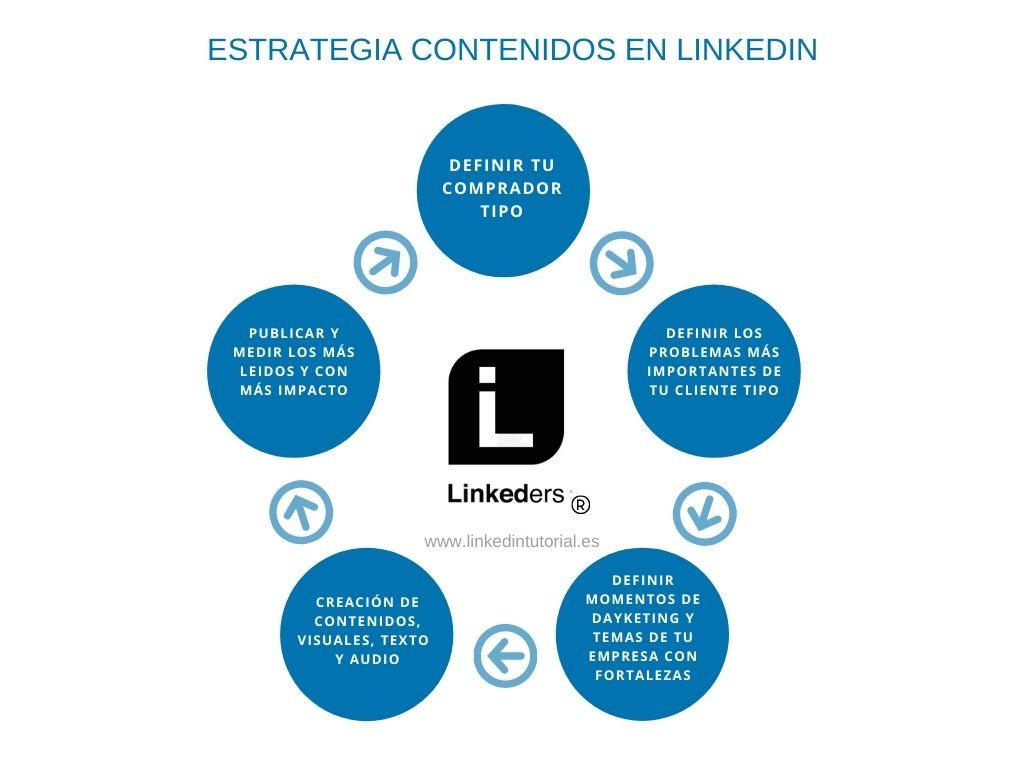Estrategias de contenido en Linkedin