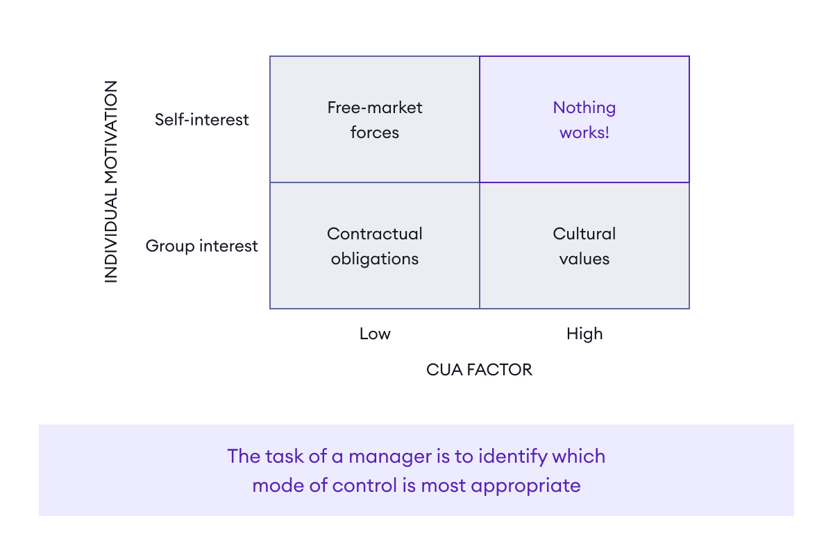 The task of a manager is to identify the appropriate mode of control which depends on a person's motivation and the complexity, uncertainty, and ambiguity (CUA factor) of their environment