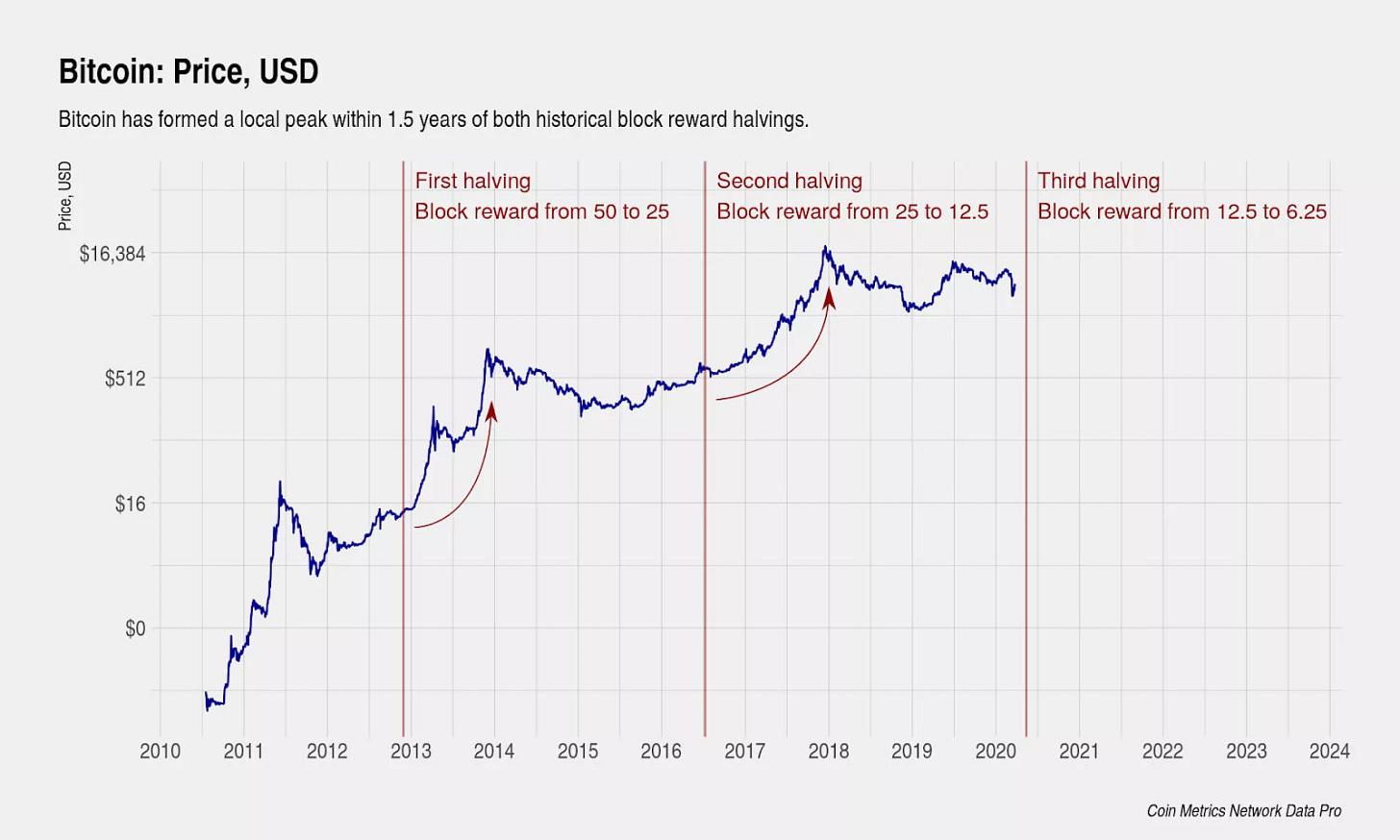 Coinmetrics Bitcoin Halving