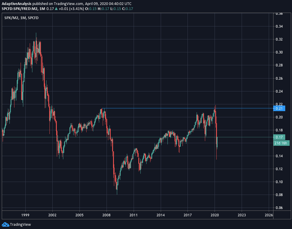 S&P500 adjusted for M2 money supply