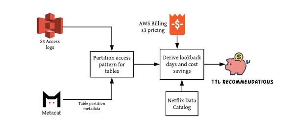 Making Netflix's Data Infrastructure Cost-Effective