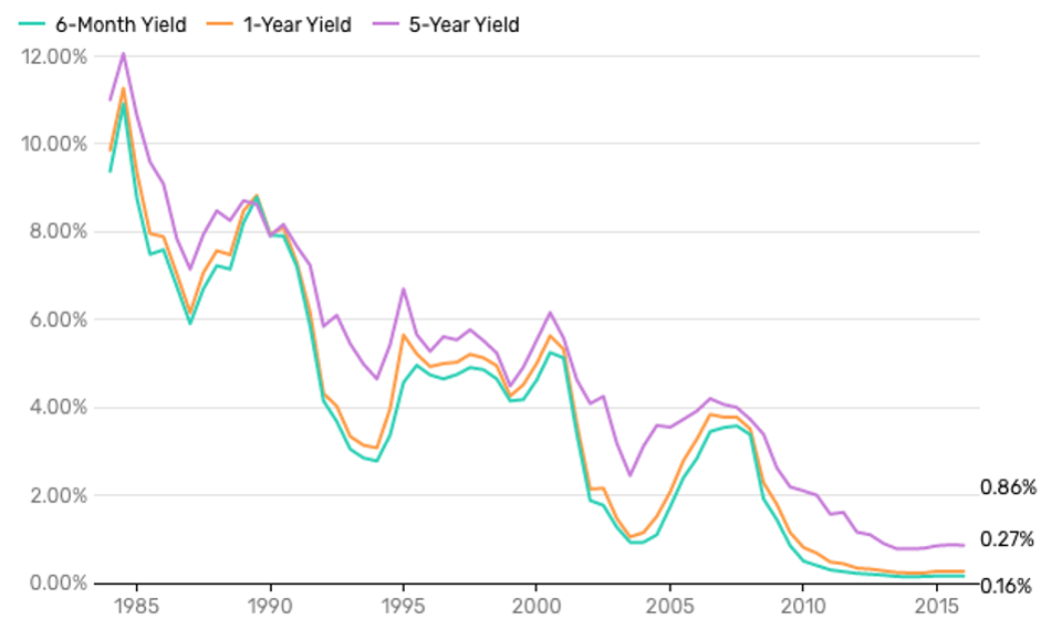 Yields on bank CD accounts dropped to historic lows as crypto deposit yields reach highs