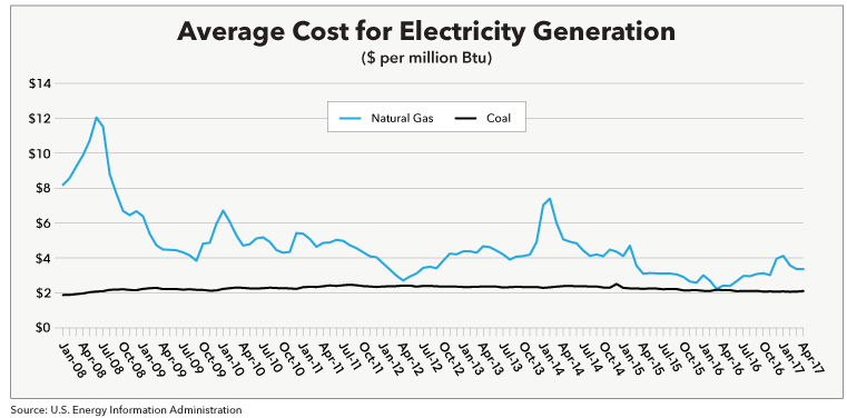 Average Cost for Electricity Generation
