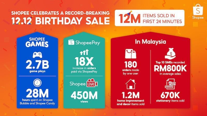 Shopee sets new sales record with its 12.12 birthday sale recently. — Picture courtesy of Shopee