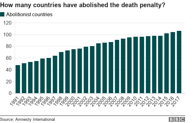 Chart showing how the number of countries that have abolished the death penalties has increased since 1991