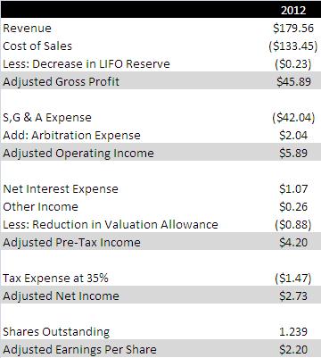 muel adjusted earnings