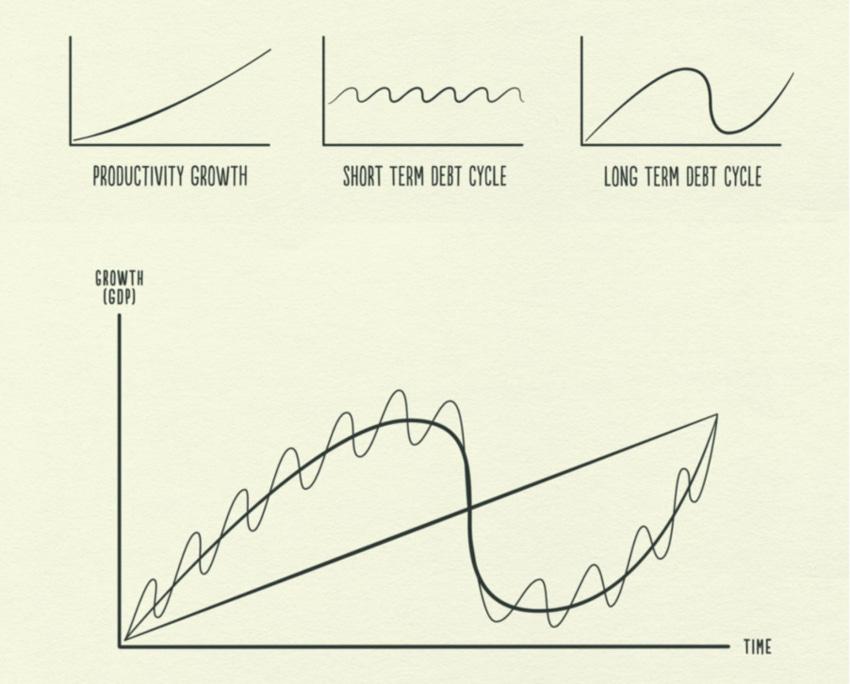 Ray Dalio's Economic Machine — 12 Minute Summary