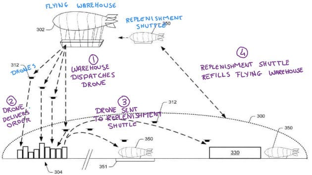 Annotated diagram of Amazon's patent filing explaining how the aerial fulfillment center works.