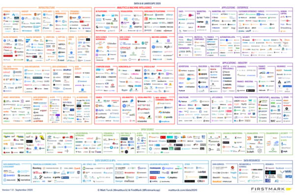 Resilience and Vibrancy: The 2020 Data & AI Landscape