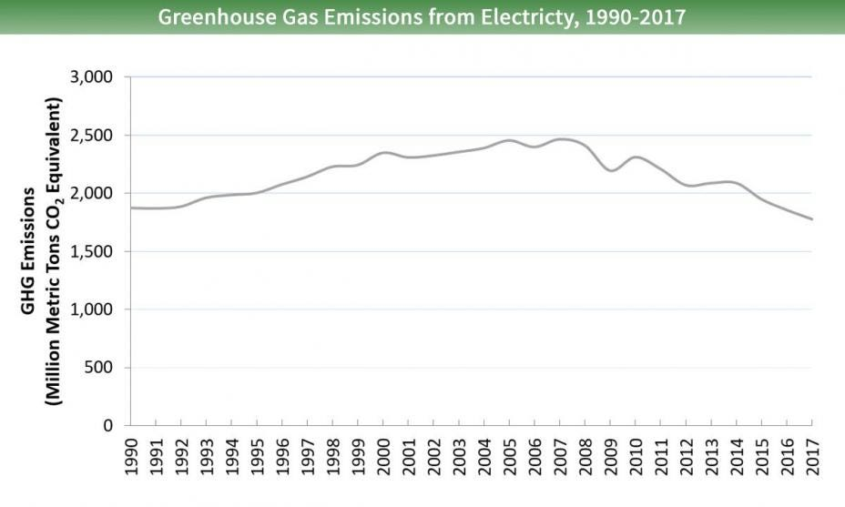 Line graph of greenhouse gas emissions from the electricity sector for 1990 to 2017. Emissions started around 1,800 million metric tons of carbon dioxide equivalents in 1990, peaked at nearly 2,500 million in 2007, and fell to about 1,775 million in 2017.