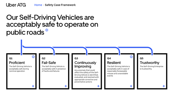 Uber's Blueprint for Safe Self-Driving Cars it Wants the Rest of the Industry to Follow.