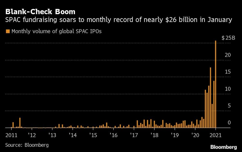 SPAC Listing Boom Drives Record $63 Billion January for IPOs - Bloomberg