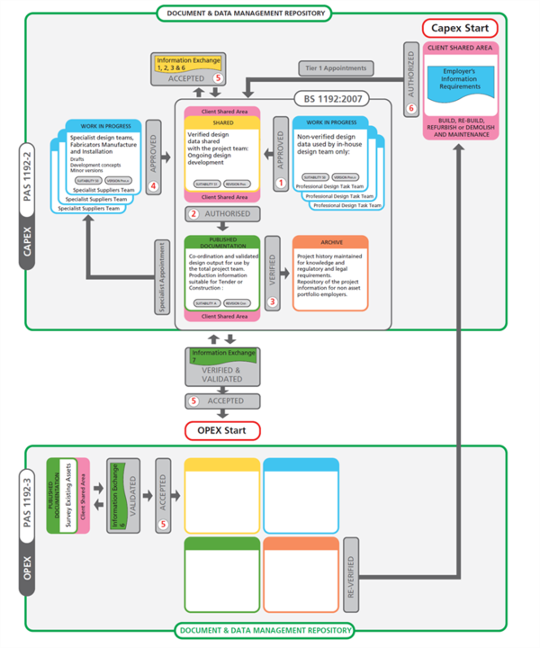 The common data environment (CDE) as illustrated by British Standards Institution.