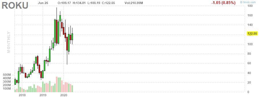 ROKU Roku, Inc. monthly Stock Chart