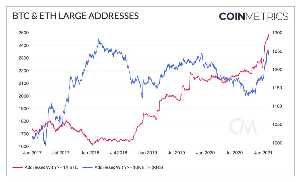 BTC & ETH Large Addresses