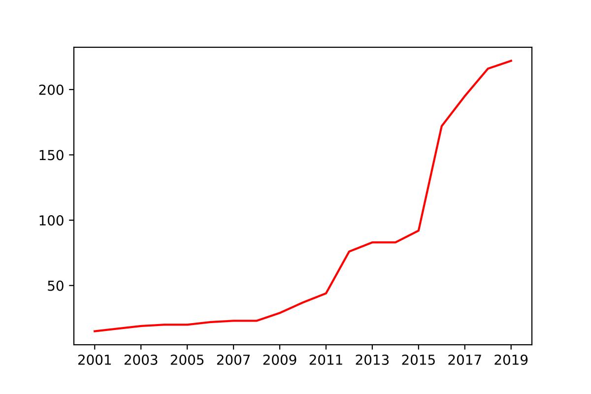 List of arrested journalists in Turkey - Wikipedia