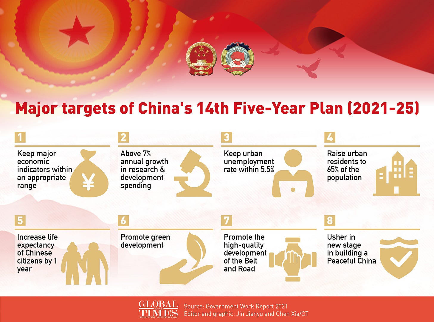 Major targets of China's 14thFive-Year Plan (2021-25). Graphic: GT