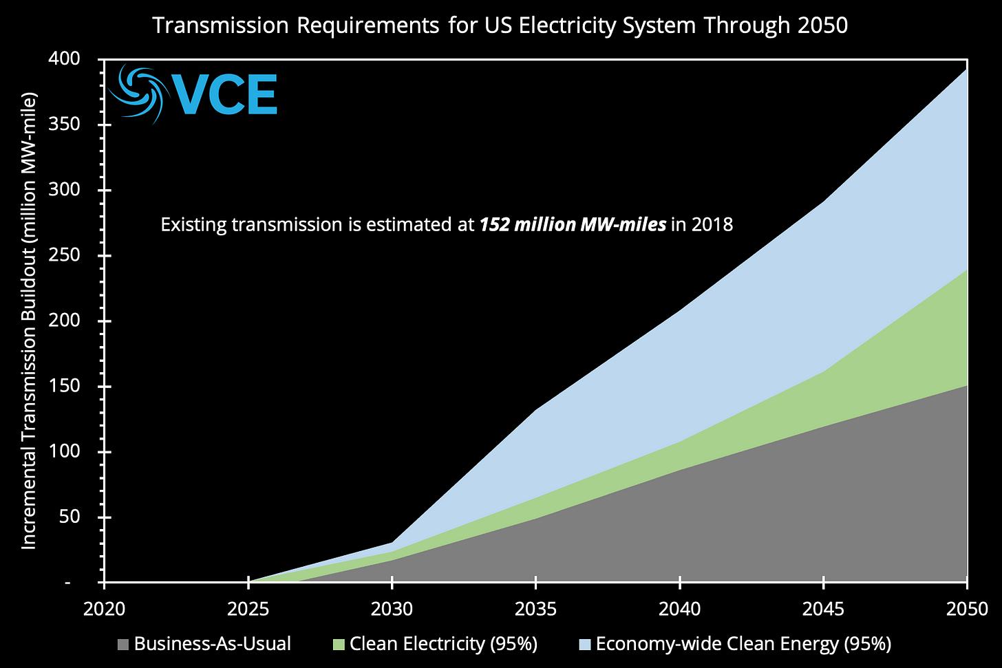 (Graphic: VCE)