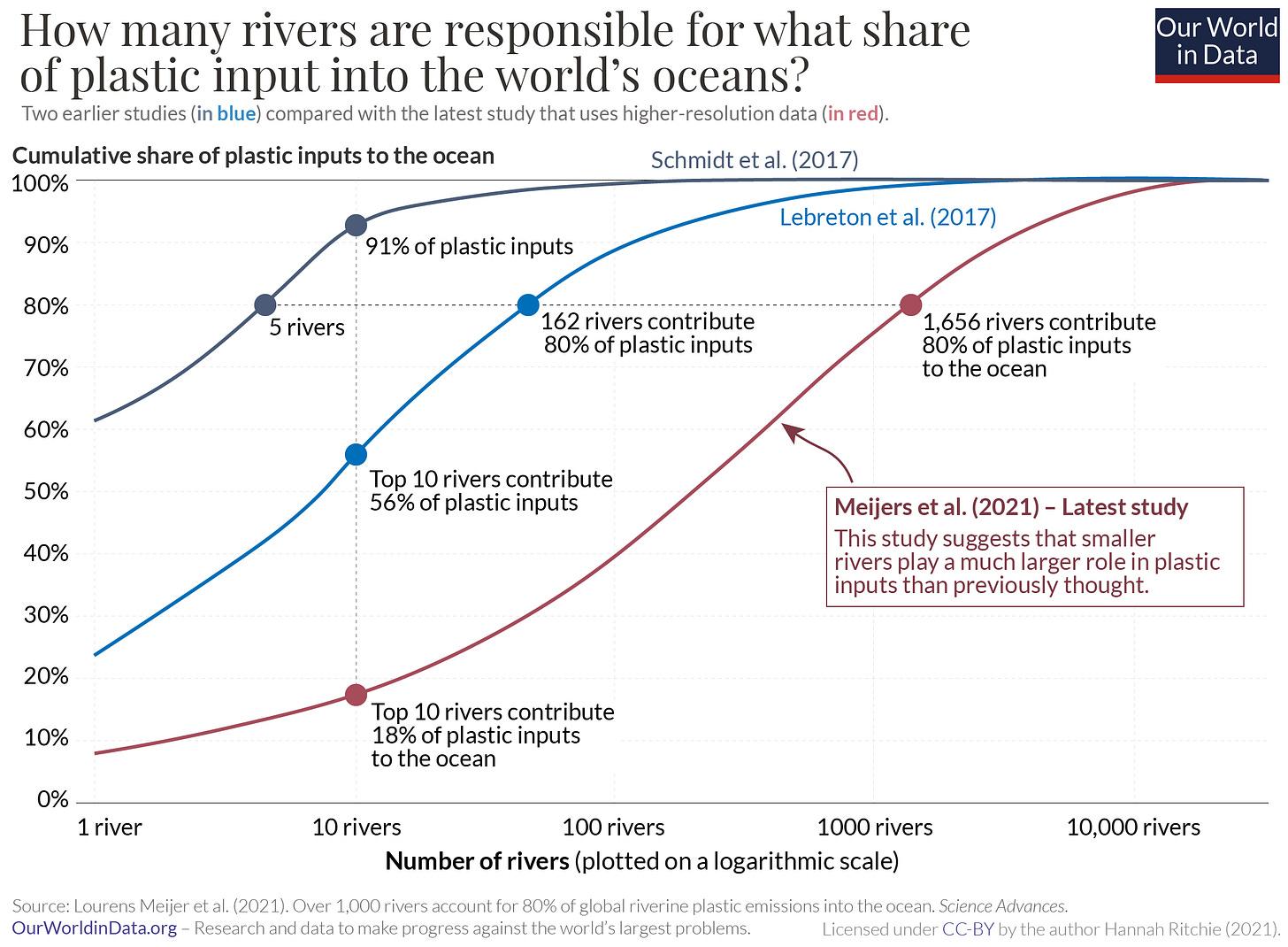 Plastic river inputs meijer et al. 2021