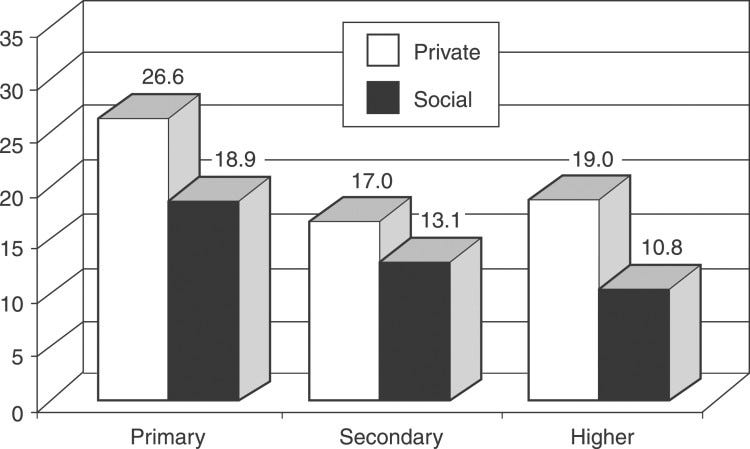 Returns to investment in education by level