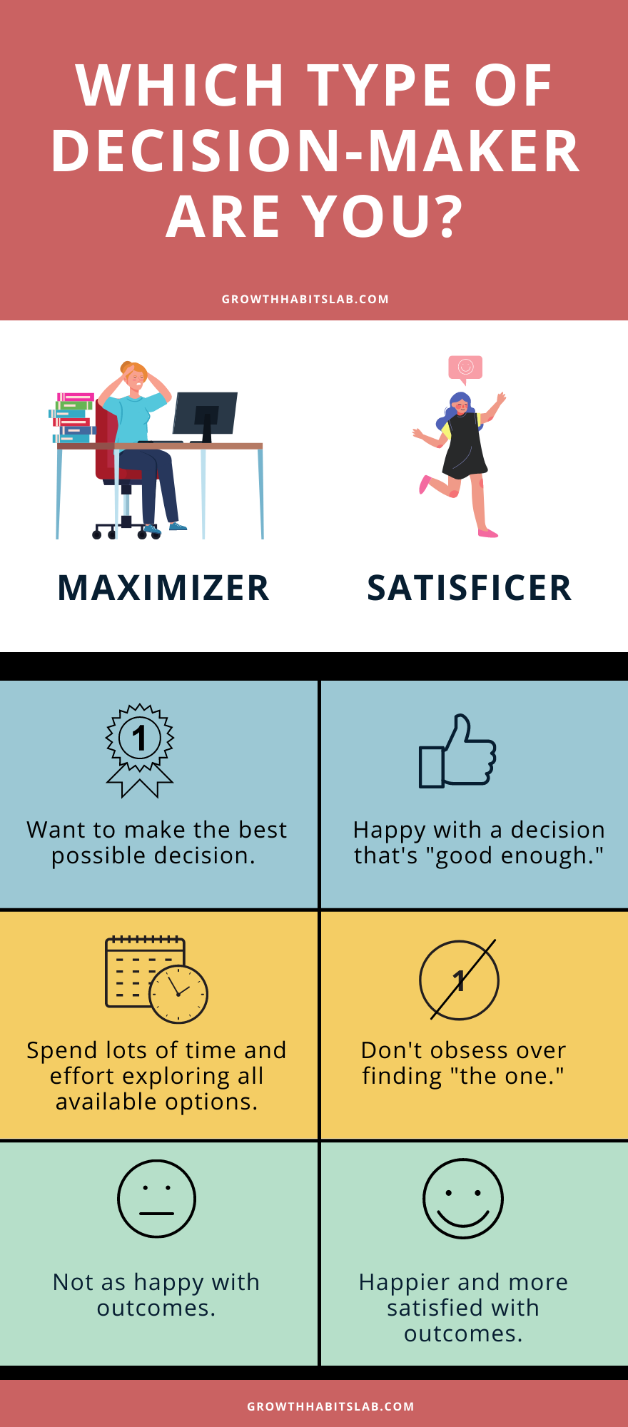 Which type of decision-maker are you, Maximizer or Satisficer?