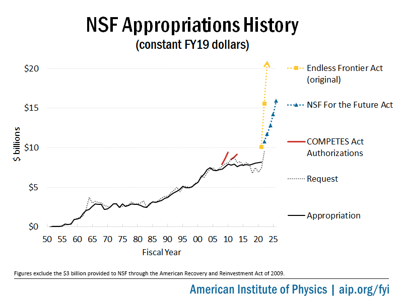 NSF appropriations history chart