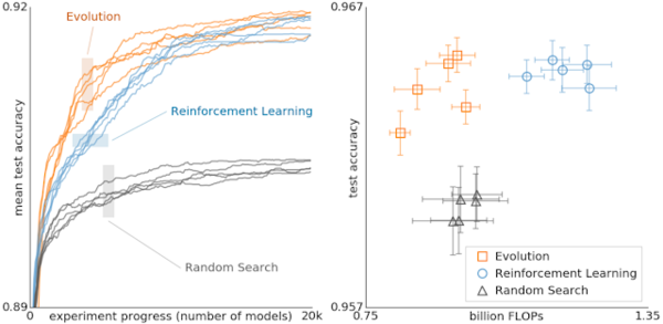 Google Research: Using Evolutionary AutoML to Discover Neural Network Architectures