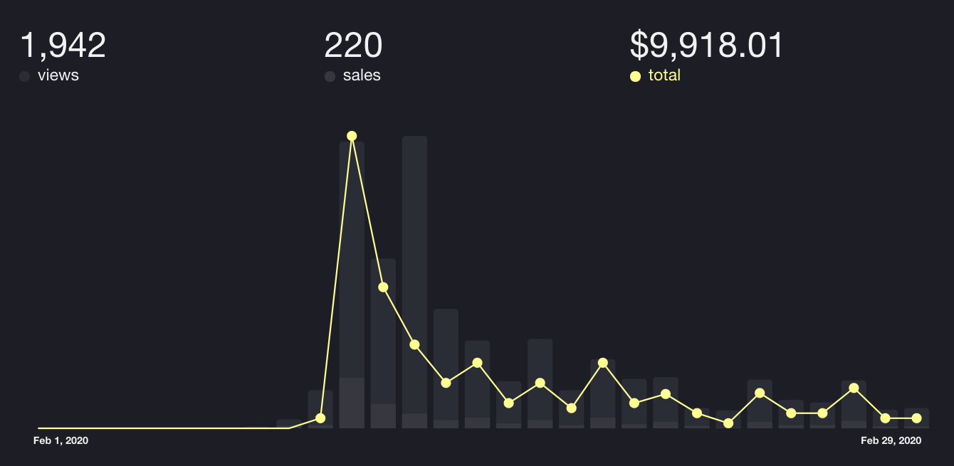 Dracula PRO sales / February 2020