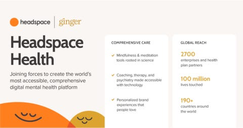 Ginger and Headspace will merge to meet escalating global demand for mental health support. The combined entity, Headspace Health, will offer the world's most accessible and comprehensive digital mental health and wellbeing platform. %28Graphic: Business Wire%29