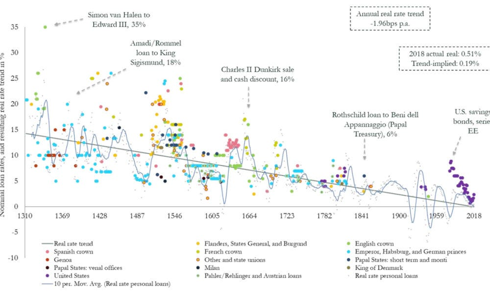 Chart: Visualizing the 700-Year Decline of Interest Rates