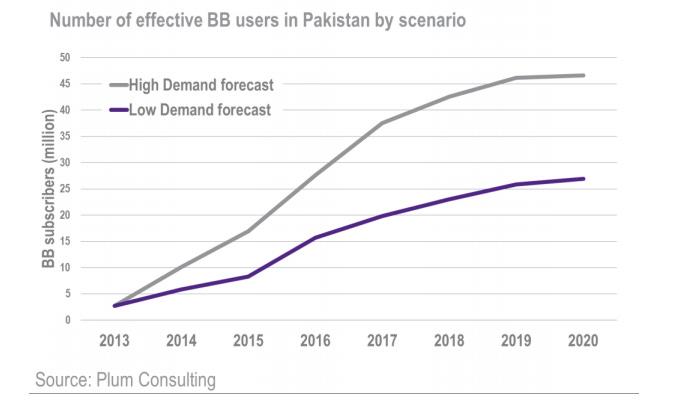 Broadband Users Forecast - 3G Pakistan