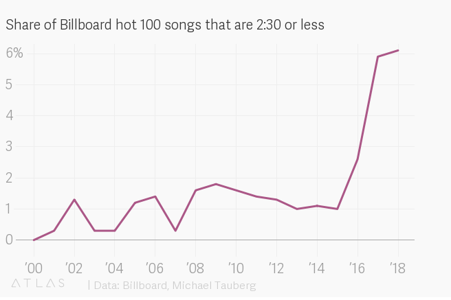 If you've noticed songs have been getting shorter, you might be right